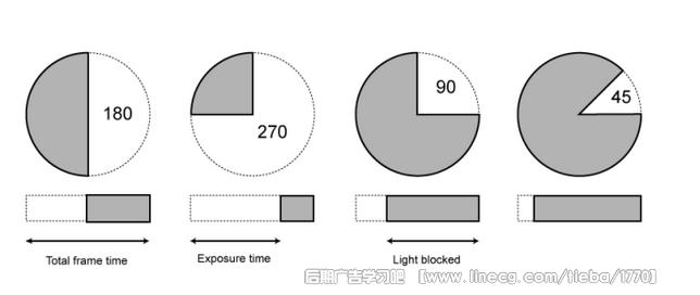 7个基本步骤来了解全局快门vs滚动快门以及高帧率