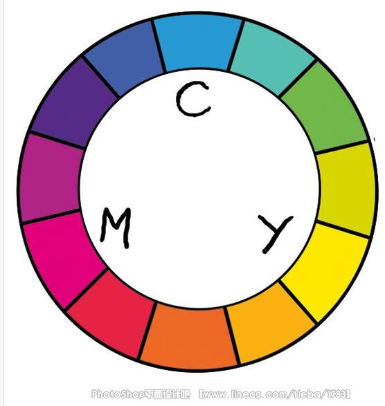 在该色环中,相对的颜色即一组互补色.